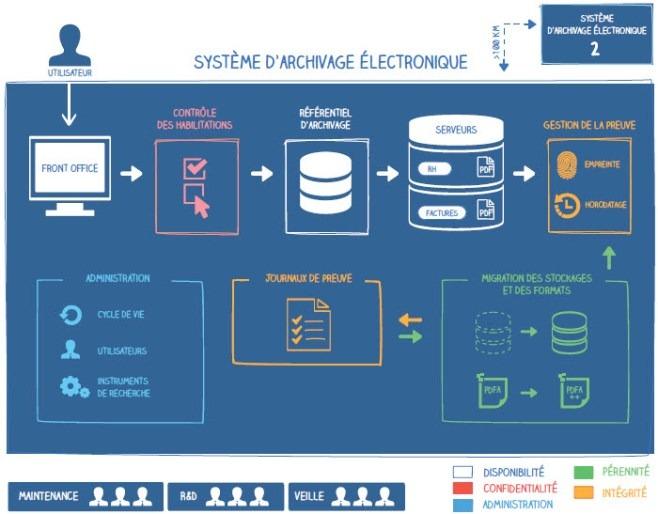 système d'archivage électronique